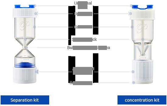 PRP product descriptions - what about PROSYS PRP, advantages